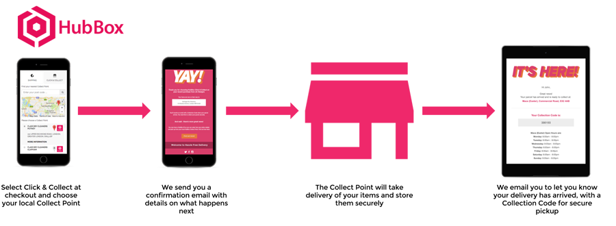 How To Use Click & Collect